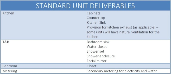 Unit Deliverables